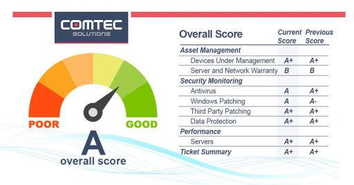 managed it services score card