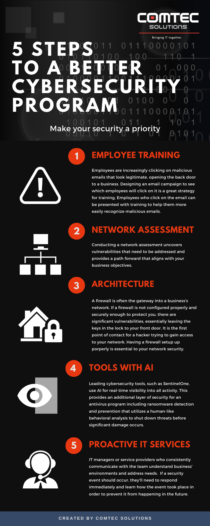 5 Steps to a Better Cybersecurity Program Infographic